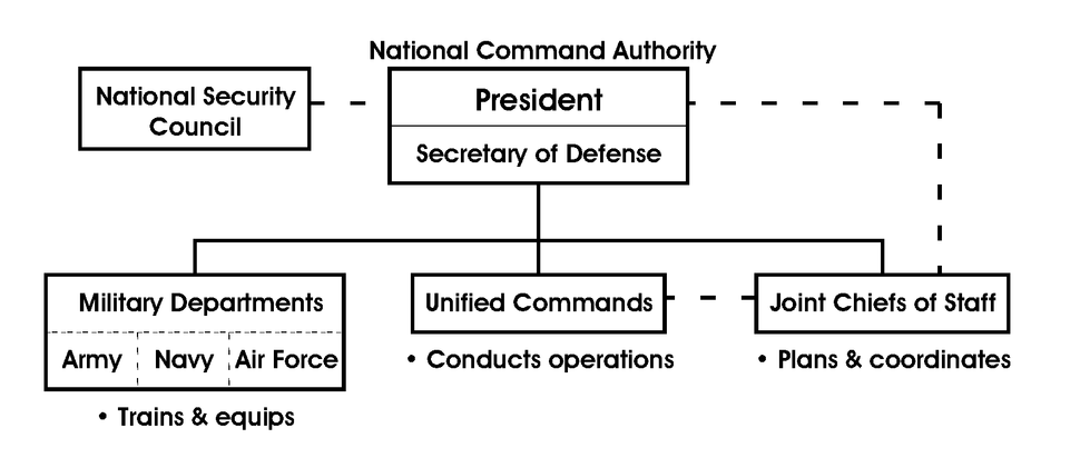 US National Command