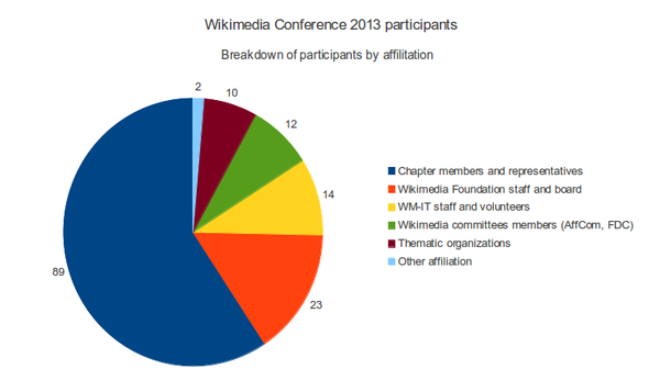 Breakdown of the 150 registered participants in WMCOnf 2013, this are 37 people more with respect to WMCOnf 2012 (+32%)