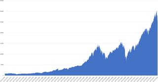 Wilshire 5000 Stock market index
