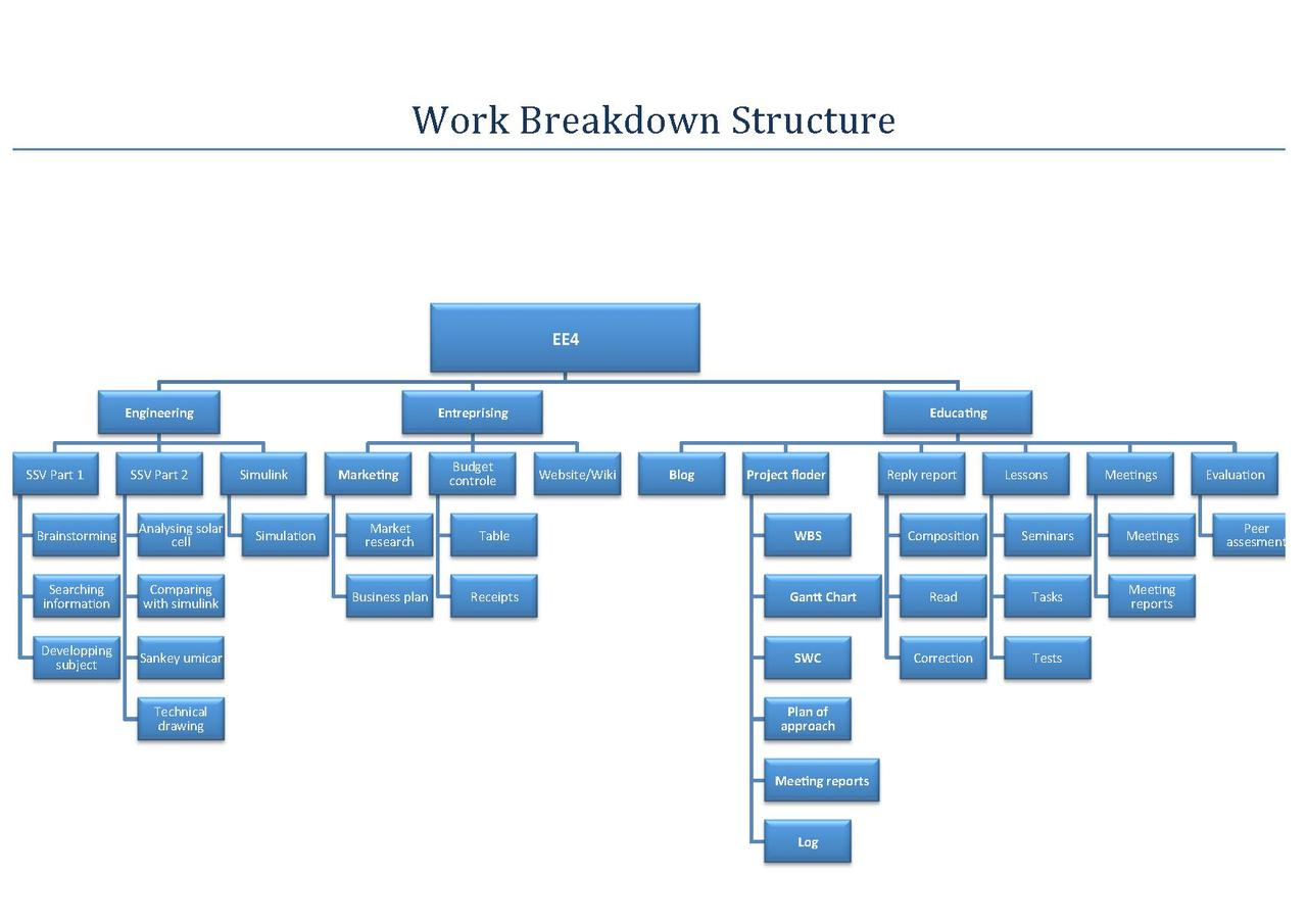 work breakdown structure for data center migration Migration decoded to keep pace with the unrelenting, swift pace of new technology it organizations need an integrated software migration framework that spans everything from versions), data migration, new data center migra- tion — or any combination of story points/work breakdown structure (wbs) or a complexity.