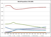 Population by continent as a percentage of world population (1750–2005)