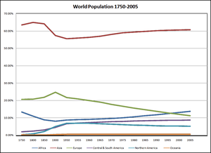 Demographics of Asia - Graph showing population by continent as a percentage of world population (1750 - 2005)