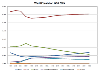 Demographics of Asia Overview of the demographics of Asia