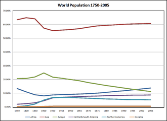 Demographic history - Graph showing population by continent as a percentage of world population (1750 - 2005)