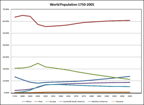 Graph showing population by continent as a percentage of world population (1750-2005) WorldPopulation.png
