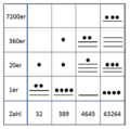 Zahlenbeispiele bis zur 4. Ordnung.png