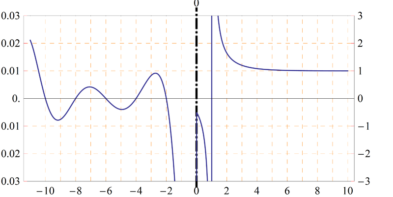 800px-Zeta_function_graph.png