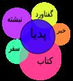 نمودار ون ویکیپدیا و سایر پروژههای خواهر.png