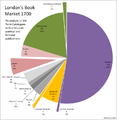 1700 London's Book Market according to Term Catalogues.png