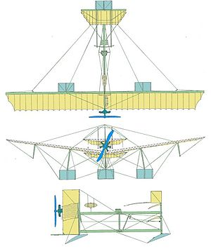 Fabre Hydravion - Image: 3vues canard fabre