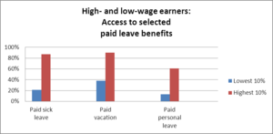 Employee compensation in the United States - Image: Access to paid leave benefits, high and low income workers