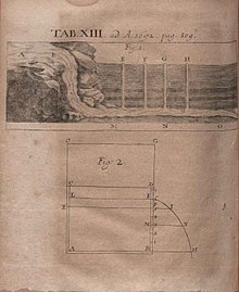 Fig. 1 Illustrazione alla recensione de De fontium mutinensium admiranda... pubblicata sugli Acta Eruditorum del 1692