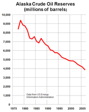 Alaska proven oil reserves peaked in 1973 and have declined more than 60% since then.