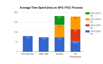 Average Time Spent on APG FDC Process (APG Application Process Feedback Survey Results Round 1 2015-2016).png