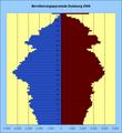Bevölkerungspyramide Duisburg 2006.png
