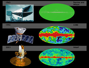 Wilkinson Microwave Anisotropy Probe - A comparison of the sensitivity of WMAP with COBE and Penzias and Wilson's telescope. Simulated data.