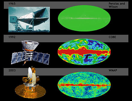 A comparison of the sensitivity of WMAP with COBE and Penzias and Wilson's telescope. Simulated data. BigBangNoise.jpg