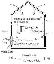 Simplified schematic diagram of blower door pressure testing  sc 1 st  Wikipedia & Blower door - Wikipedia