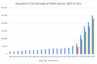 Borough of Milton Keynes - Population trend of Borough and Urban Area 1801–2011
