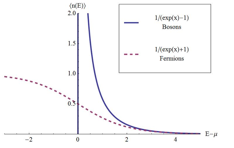 File:Bose-einstein-fermi-dirac.png