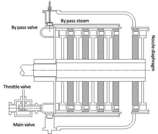 Steam turbine governing - Wikipedia