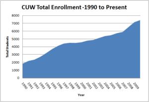 Concordia University Wisconsin - CUW Enrollment 1990 to present