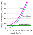 Car fuel consumption (energy per distance) when driving at steady speed - David J.C. MacKay - Sustainable energy without the Hot Air page 259, 2009 - figure321.png