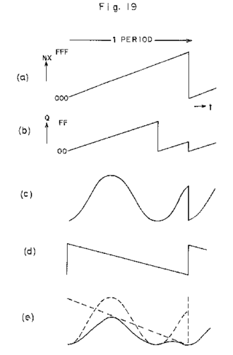 Phase distortion synthesis - Figure 19 from the USPTO CZ-series patent application depicting how to eliminate the sudden jumps in the variable resonance circuitry (here showing the second harmonic coming into view.)