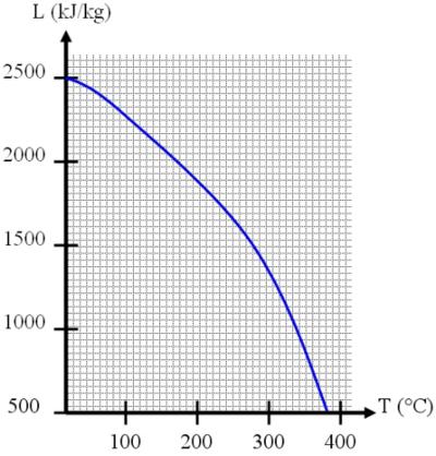 Chaleur latente de vaporisation de l'eau en fonction de la pression