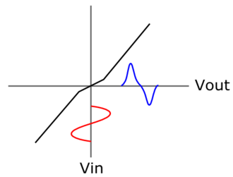 Crossover distortion - Input-Output characteristic of a Class-B complementary emitter follower stage.