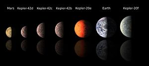 Sub-Earth - Comparing the size of Earth, Mars, and exoplanets of Kepler-20 and Kepler-42.