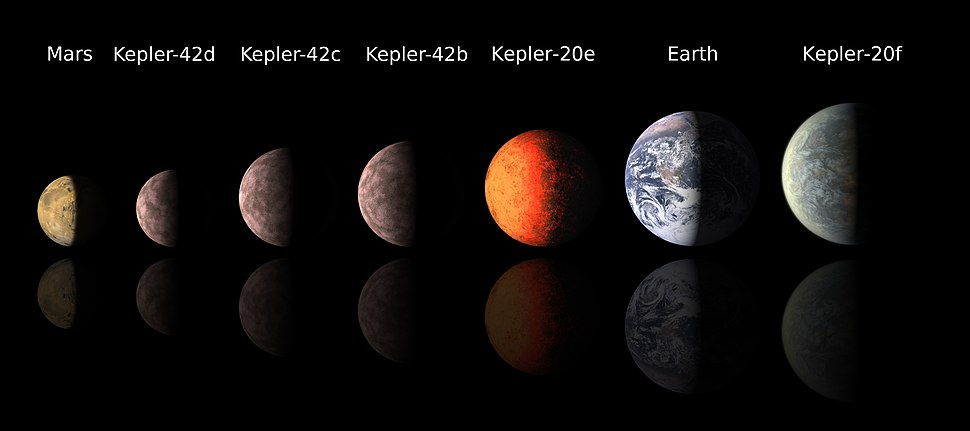 Comparing the size of Earth, Mars, and exoplanets of Kepler-20 and Kepler-42