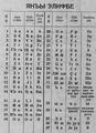 Crimean Tatar alphabet Janalif-Cyrillic.png
