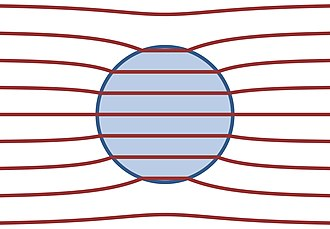 Electric dipole moment - Field lines of the D-field in a dielectric sphere with greater susceptibility than its surroundings, placed in a previously-uniform field. The field lines of the E-field (not shown) coincide everywhere with those of the D-field, but inside the sphere, their density is lower, corresponding to the fact that the E-field is weaker inside the sphere than outside. Many of the external E-field lines terminate on the surface of the sphere, where there is a bound charge.