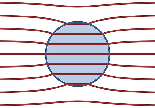 Field lines of the D-field in a dielectric sphere with greater susceptibility than its surroundings, placed in a previously-uniform field. The field lines of the E-field (not shown) coincide everywhere with those of the D-field, but inside the sphere, their density is lower, corresponding to the fact that the E-field is weaker inside the sphere than outside. Many of the external E-field lines terminate on the surface of the sphere, where there is a bound charge. Dielectric sphere.JPG