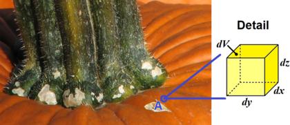 Kartézský souřadný systém, diferenciál objemu tělesa