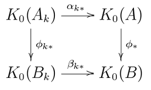 Approximately finite-dimensional C*-algebra - Image: Elliott's theorem 2