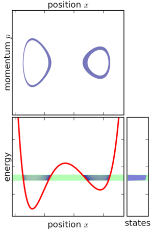 Microcanonical ensemble - An ensemble restricted to only those states within a narrow interval of energy. This ensemble appears as a thin shell in phase space. As the energy width is taken to zero, a microcanonical ensemble is obtained.