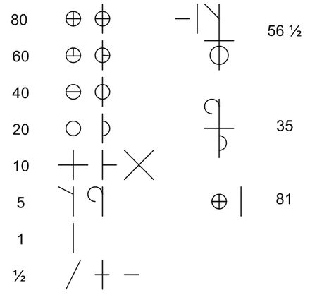 An example of the number system employed by millers. Errotarienzenbakiak.jpg