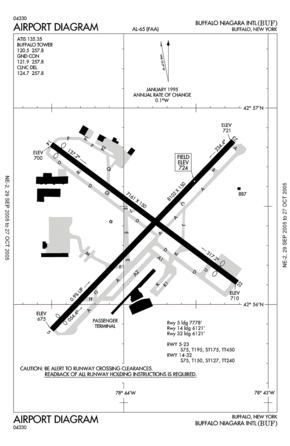 FAA diagram of Buffalo Niagara International Airport.png