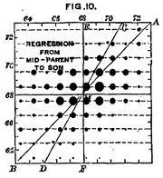 Human height is a complex genetic trait. Francis Galton's data from 1889 shows the relationship between offspring height as a function of mean parent height. While correlated, remaining variation in offspring heights indicates environment is also an important factor in this trait.