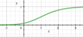 Generalised logistic curve.png
