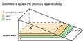 Geometricka uprava kapacitni diody.png