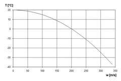 Geschwindigkeitsabhängigkeit der Temperatur.png