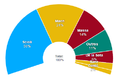 Gráfico dos resultados das primárias à presidência da Argentina em 2015-2.png
