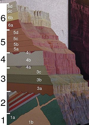 Geological formation - A geologic cross section of the Grand Canyon. Black numbers correspond to groups of formations and white numbers correspond to formations (click on picture for more information).