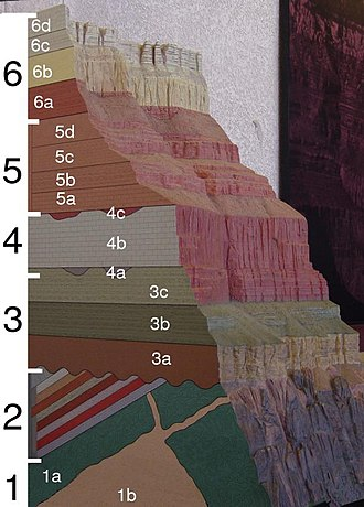 Geology of the Grand Canyon area - Figure 1. A geologic cross section of the Grand Canyon. Black numbers correspond to subsection numbers in section 1 and white numbers are referred to in the text