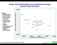 Health and social problems are not related to average income in rich countries.jpg