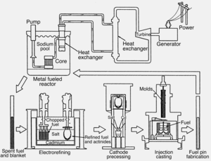 Integral fast reactor - IFR concept (Black and White with clearer text)