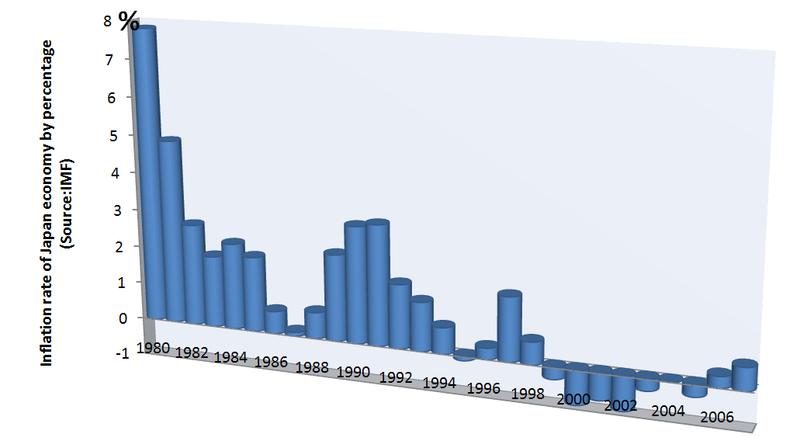 Nhật Bản hiện là một trong các nước có chỉ số lạm phát thấp nhất thế giới[23]